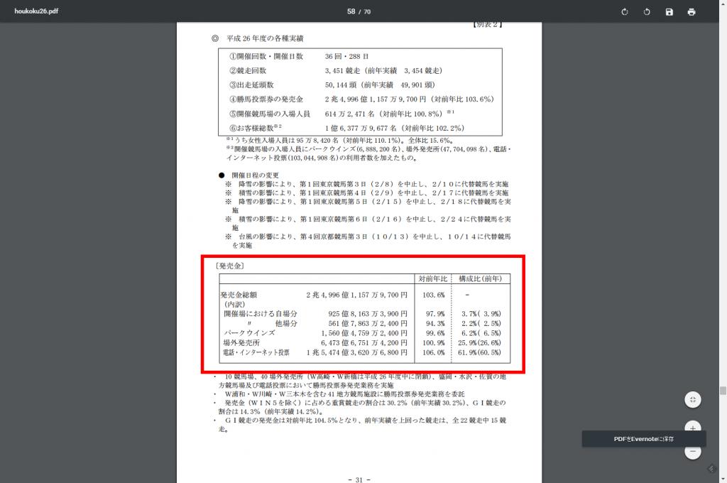 JRAさんの売上構成(販売チャネル)