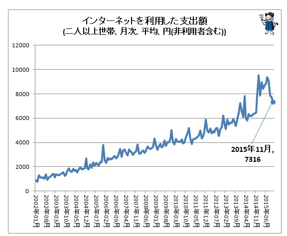 インターネットを利用した支出額グラフ