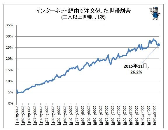 インターネット経由で注文した世帯割合グラフ