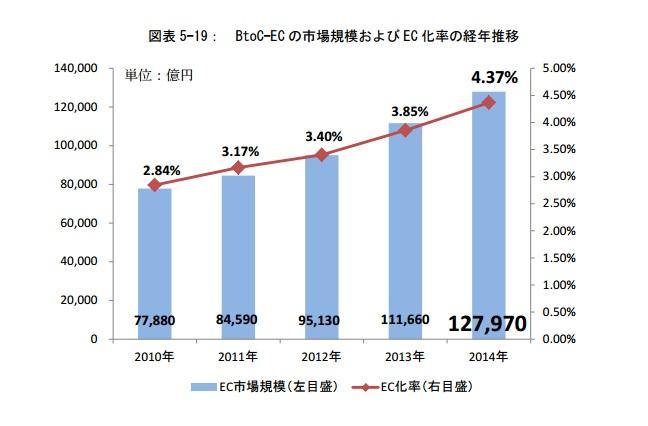 EC市場規模グラフ