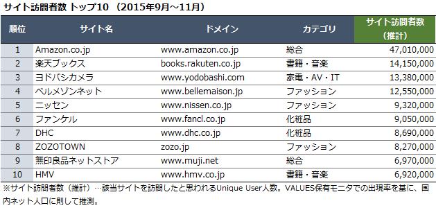 サイト訪問者数