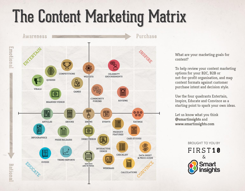 コンテンツマーケティングのインフォグラフィック
