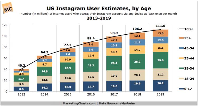 アメリカinstagramユーザー年齢層