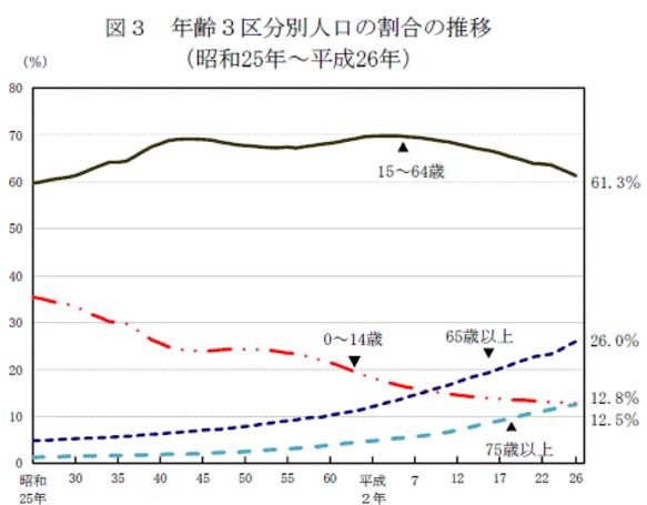 日本の開発者人口の減少