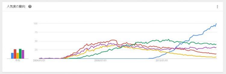 google trend PHPフレームワーク