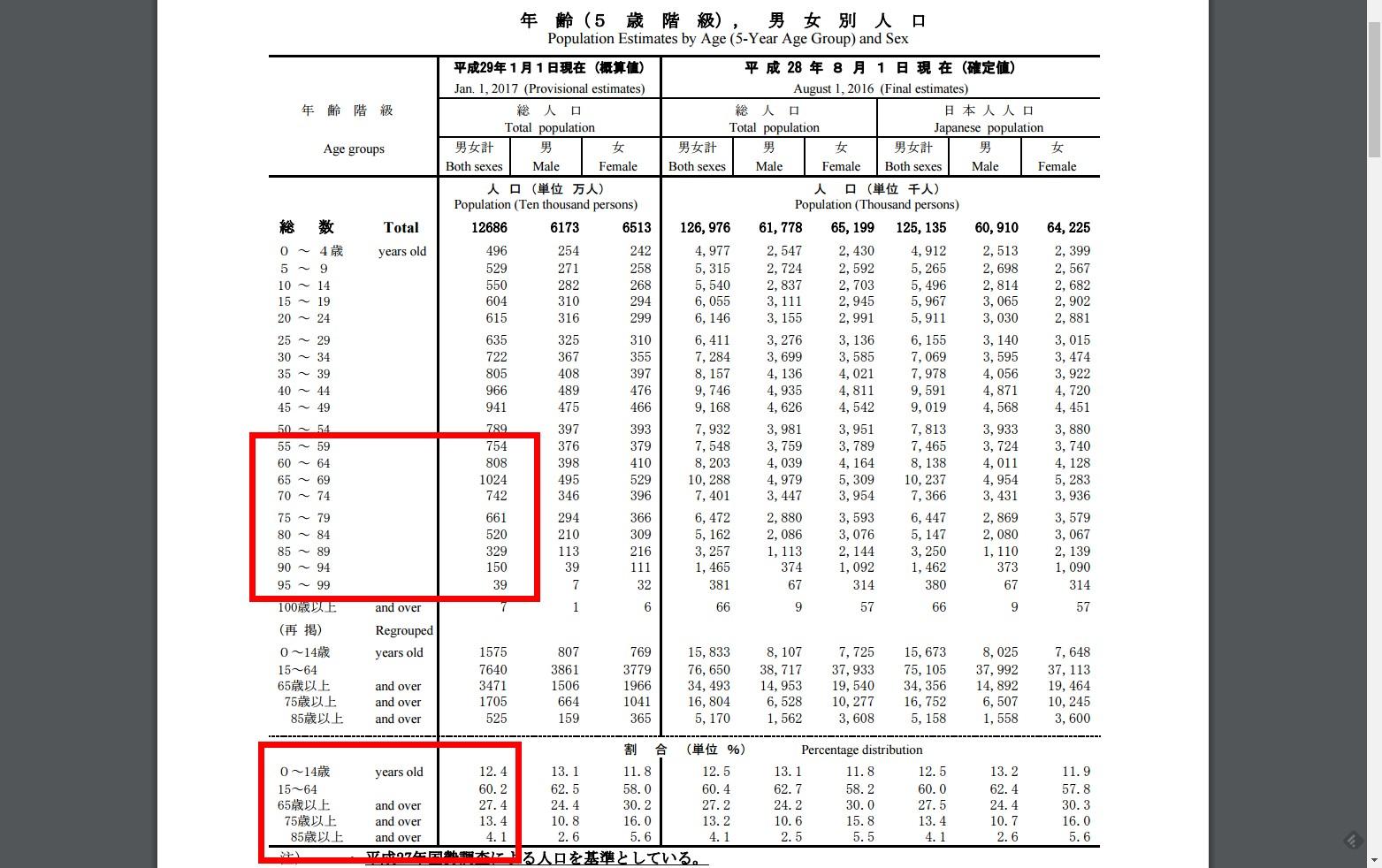 人 口 推 計 - 平 成 29 年 1 月 報 -